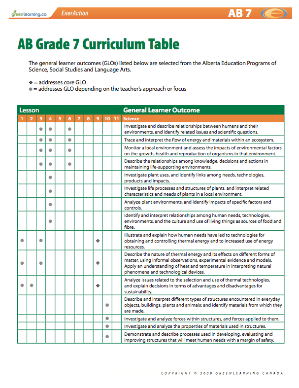 Alberta Grade  Curriculum Table Printable Lesson Plans Meets