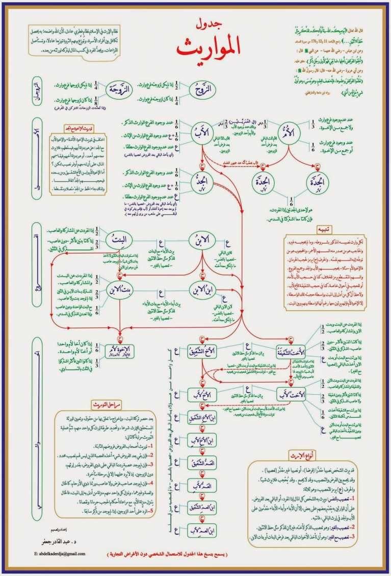 احسن تلخيص كامل لدروس المواريث الكاملة تلخيص كامل في ورقة واحدة Islam Beliefs Islam Facts Learn Islam