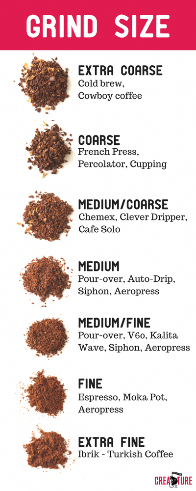 How To Grind Coffee Beans Creature Coffee Co Creature Feature A Specialty Coffee Blog Grinding Coffee Beans How To Grind Resep Kopi Saringan Kopi Kopi