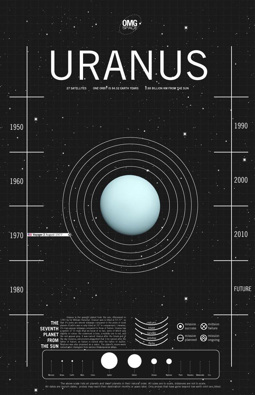 الرحلات الفضائية الى كوكب اورانوس انفوجرافيك Astronomy Space And Astronomy Uranus
