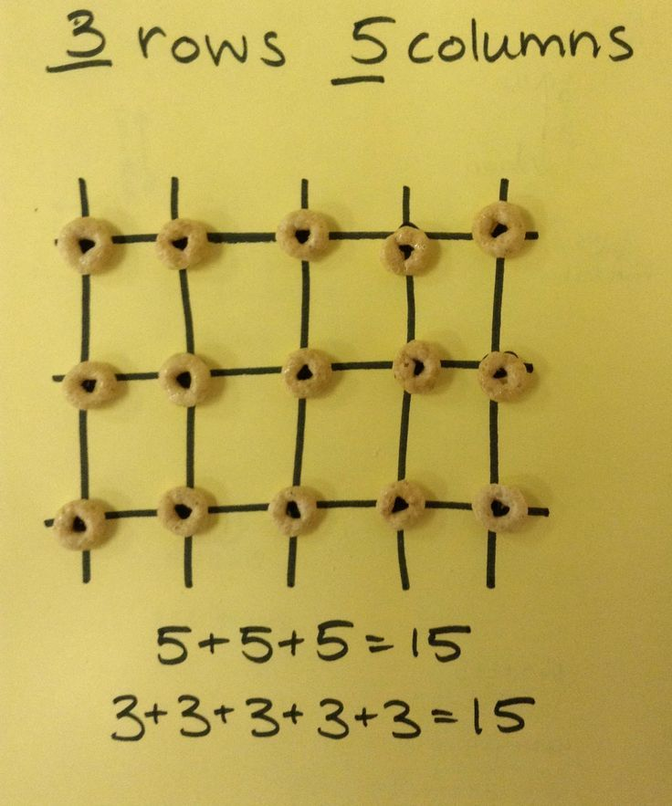 How to teach using repeated addition to find total number of objects ...