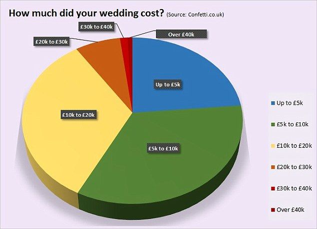 Day The Largest Chunk Of People Spend To On Their Wedding According T