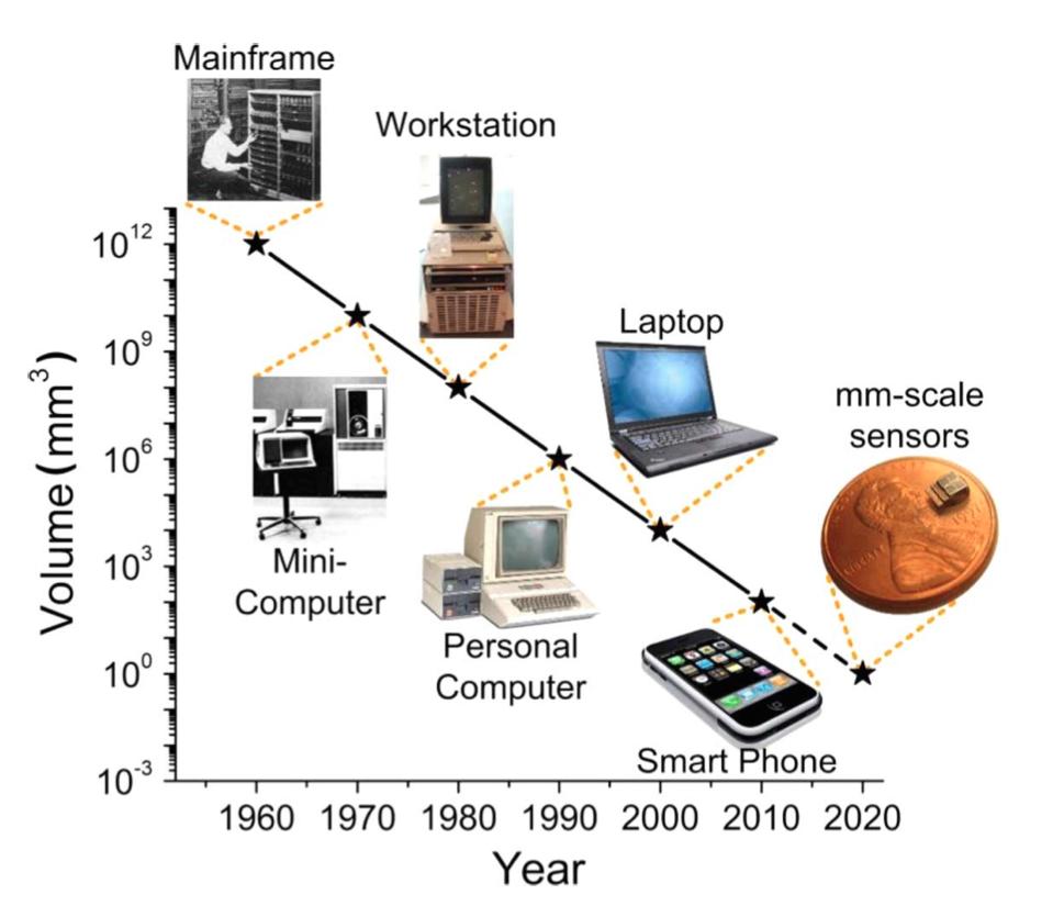Computer history | Shrinking Technology | Pinterest | The world ...