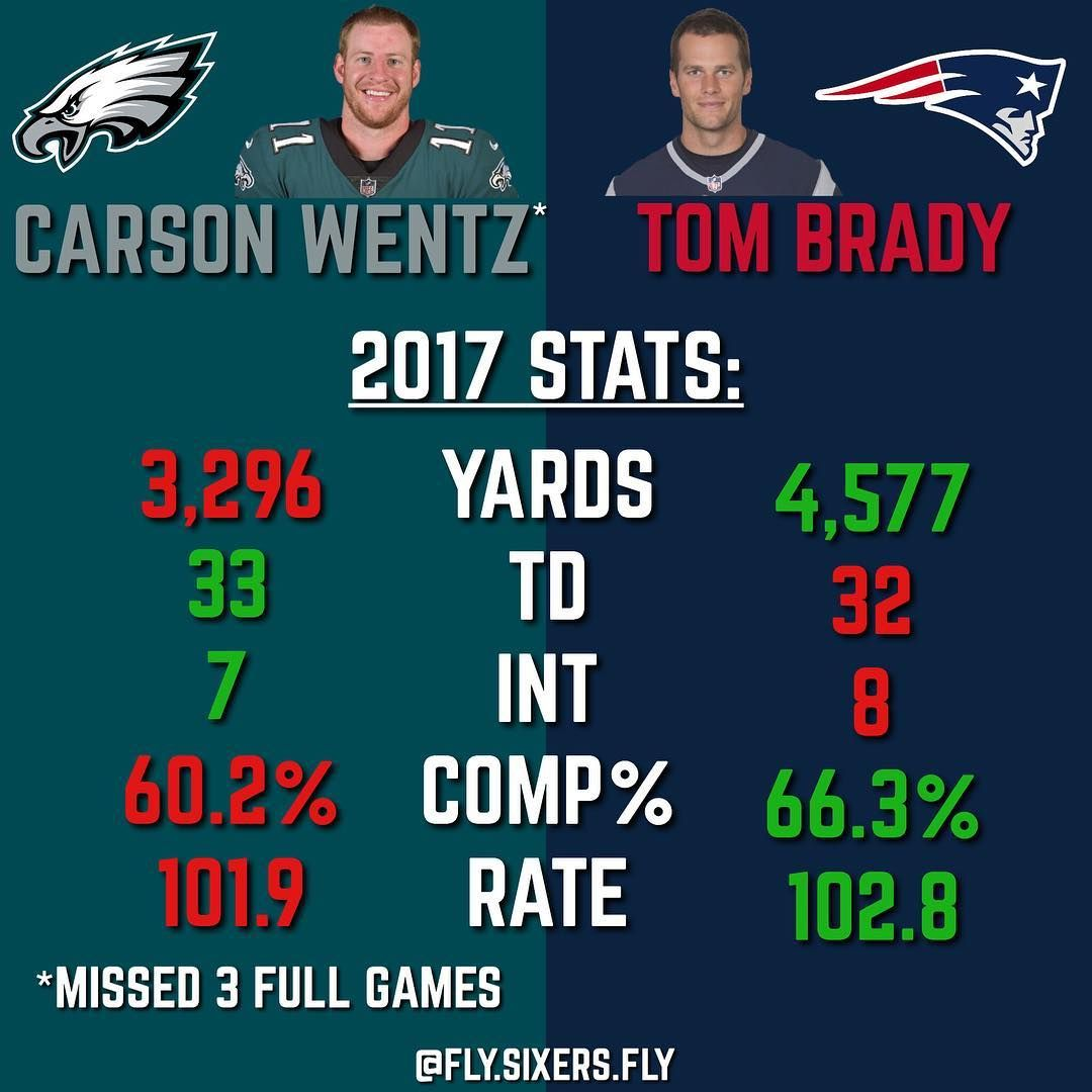 Carsonwentz Vs Tombrady 2017 Stats Keep In Mind That Carson