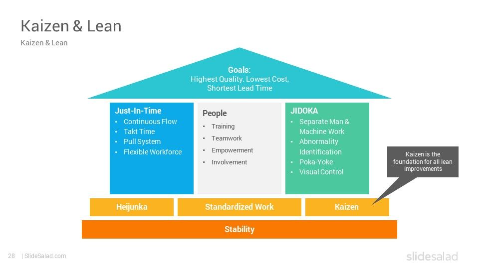 Value Stream Mapping Template Value Stream Mapping Business Powerpoint Templates Process Map
