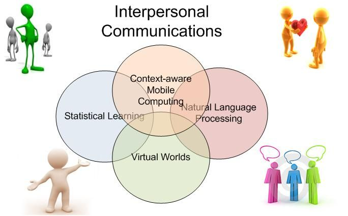 Communication My Main Research Interest Are Developing Intelligent Syste Interpersonal Skill Skills Relationship Essay