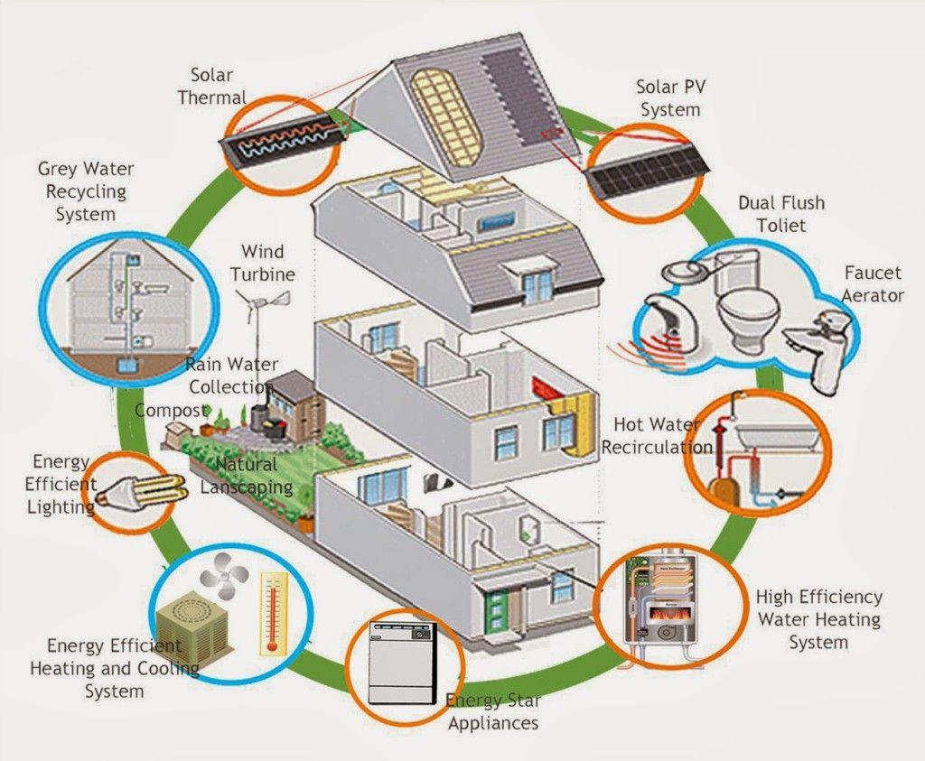 Eco Friendly Home Plans Design | TINY HOUSE | Pinterest | Plan ...