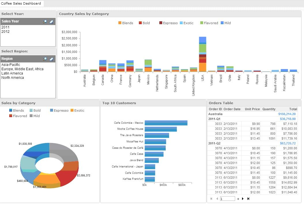 Sales Dashboard Example  Dashboard Project    Sales