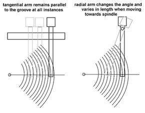 Rabco SL-8E SL-8: Tangential Tonearm, Servo Control