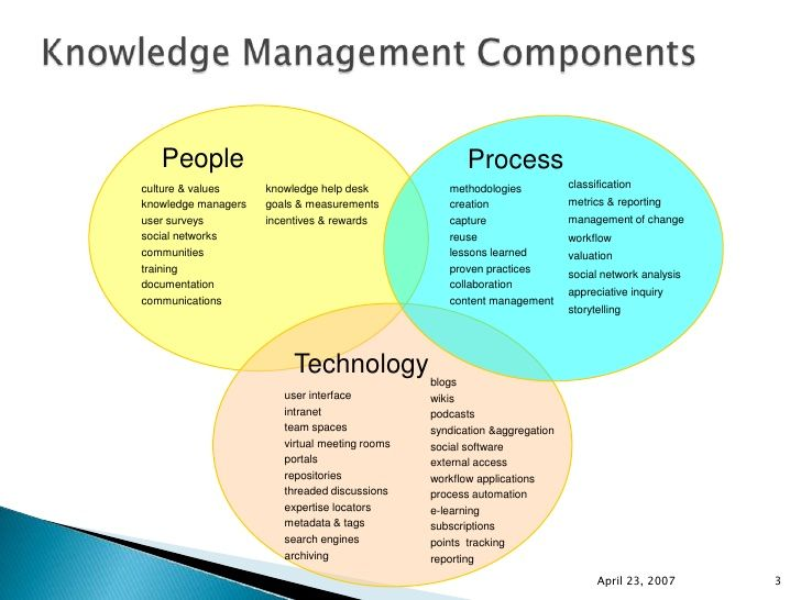 Knowledge Management Information Technology Systems Knowledge Management Management Information Systems Technology Systems
