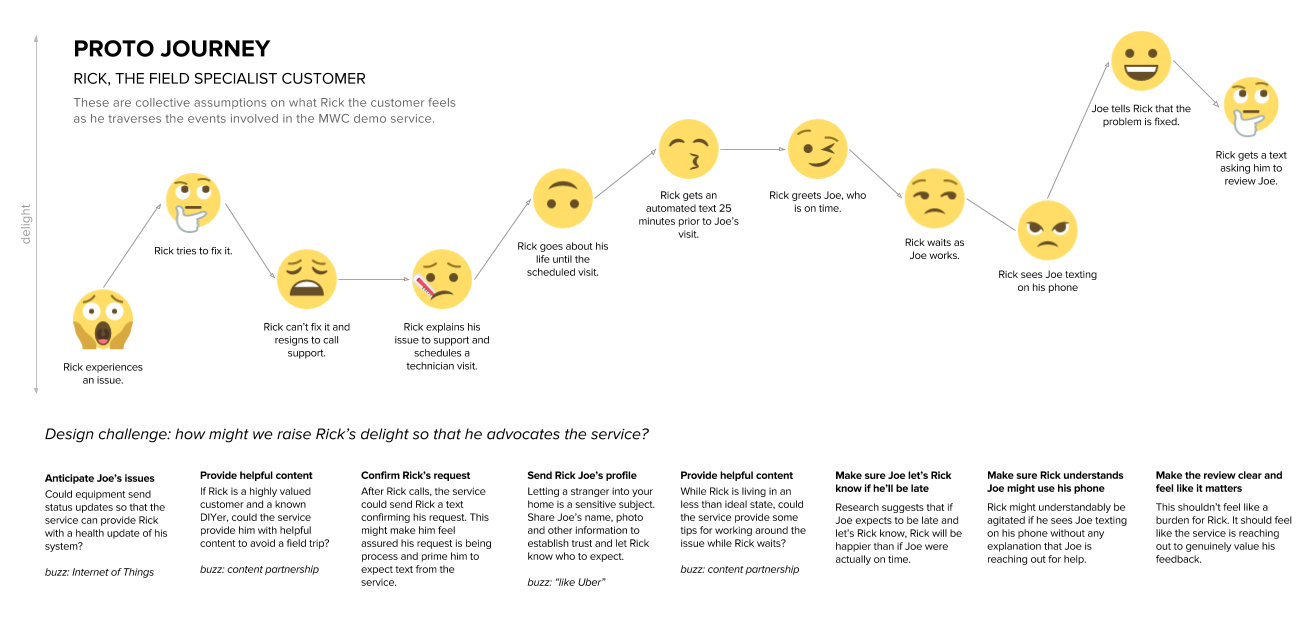 Proto-journey: A Lean UX Customer Journey Map | Customer journey ...