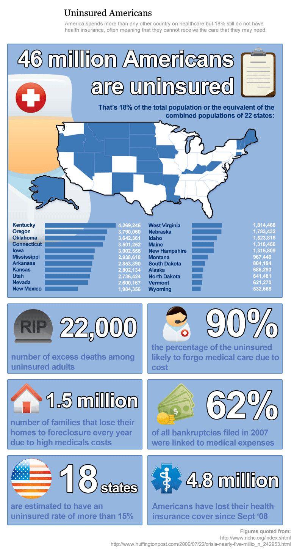 46 million americans are uninsured healthcare management