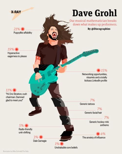 I love Dave Grohl. Puppy-like affability?? I can see that!