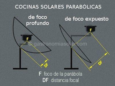 Parabolica Funcionamiento Temperatura Tipos Cocina Solar
