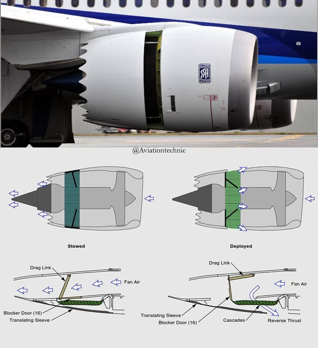 Thrust Reverser Are Featured To Help Slow Down Just After Touchdown Only Fan Air Is Used To Slow The Aircraft A Modern Aircraft Mechanics Aircraft Jet Engine