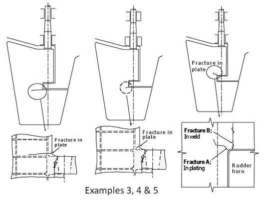 marine survey practice  surveyor guide notes for rudder  rudder stock and pintle survey