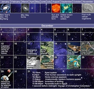 Qué Es El Universo Línea De Tiempo Del Universo Calendario Cósmico Origen Del Universo Universo