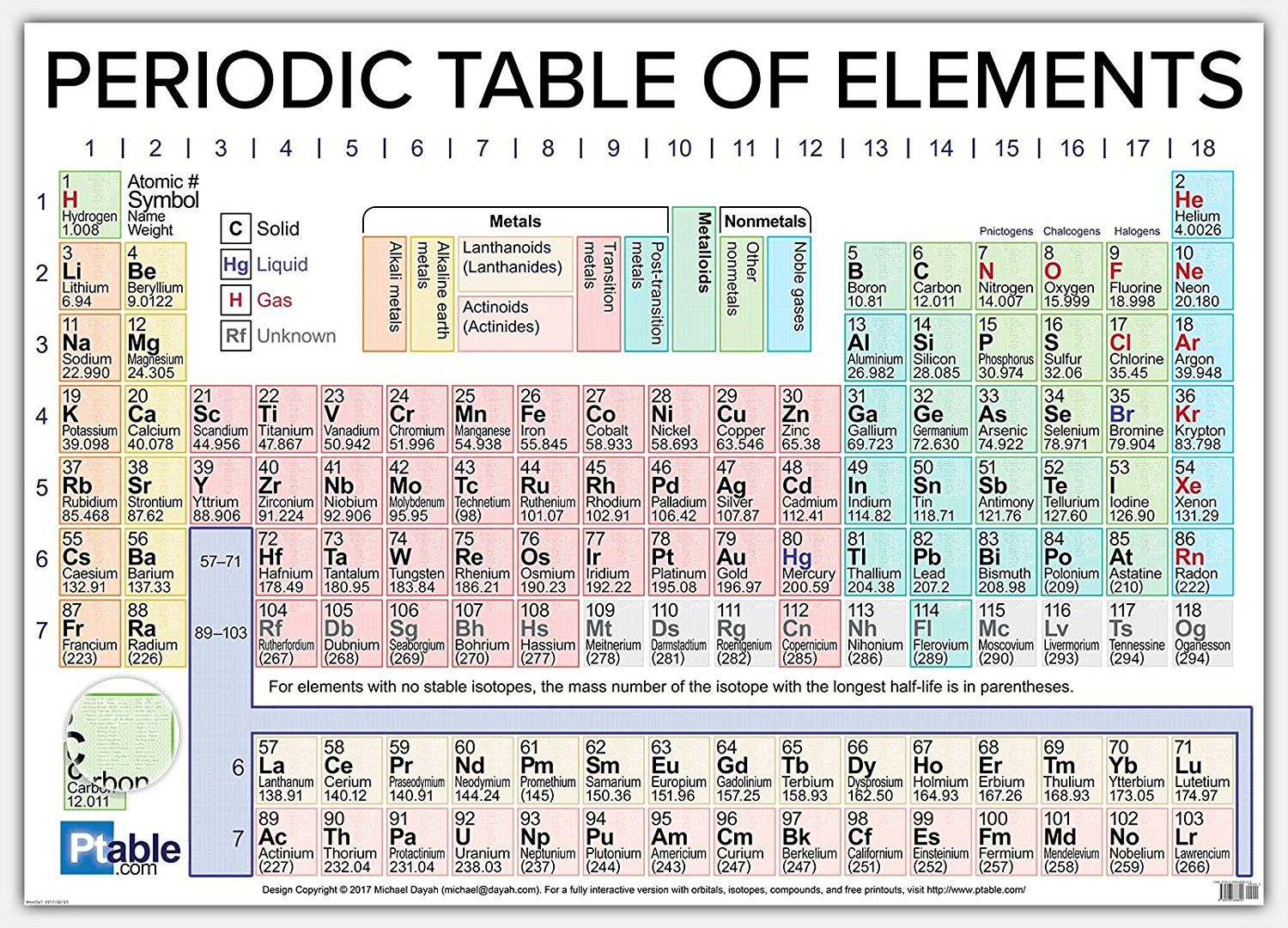Periodic table science i like pinterest periodic table periodic table urtaz Gallery