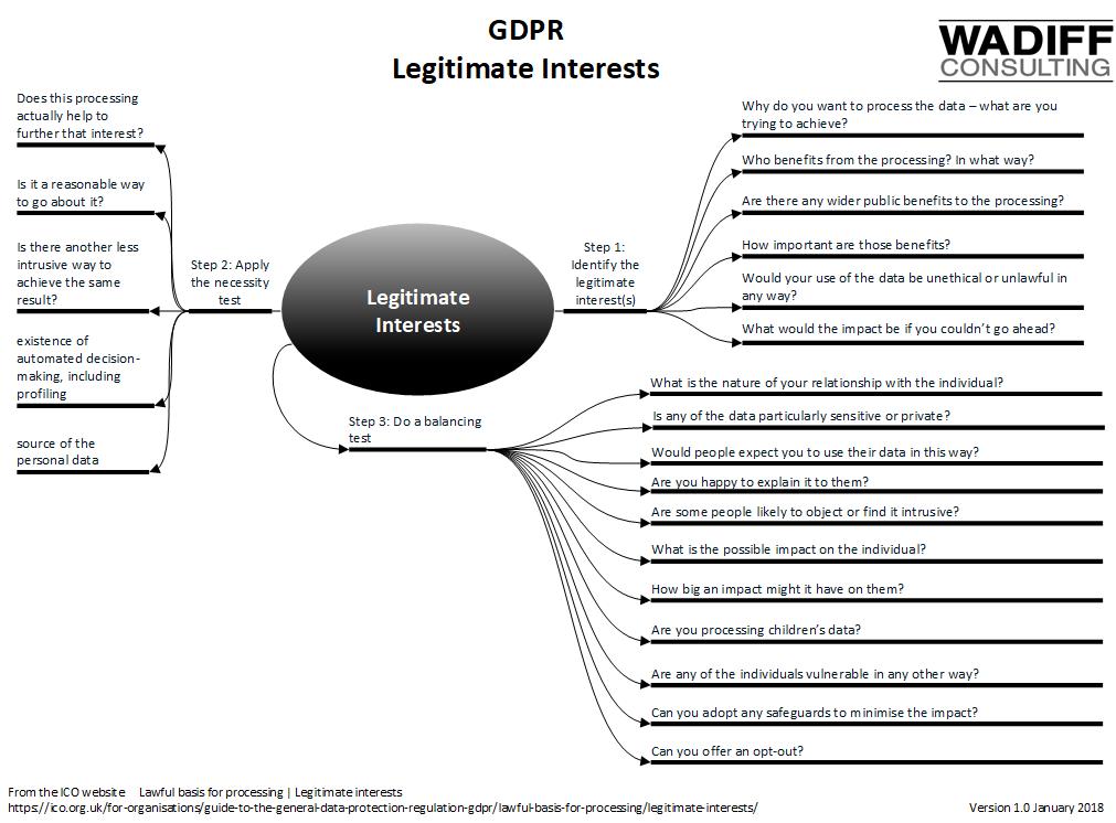GDPR Legitimate Interests How to apply, Interesting