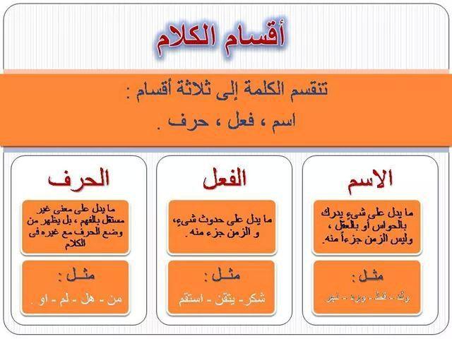 اقسام الكلام Learning Arabic Arabic Language Learn Arabic Language