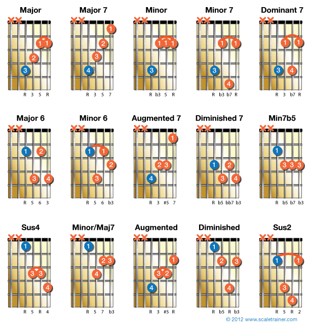 Here Are 15 Chords That Use The D String For Their Root Notes