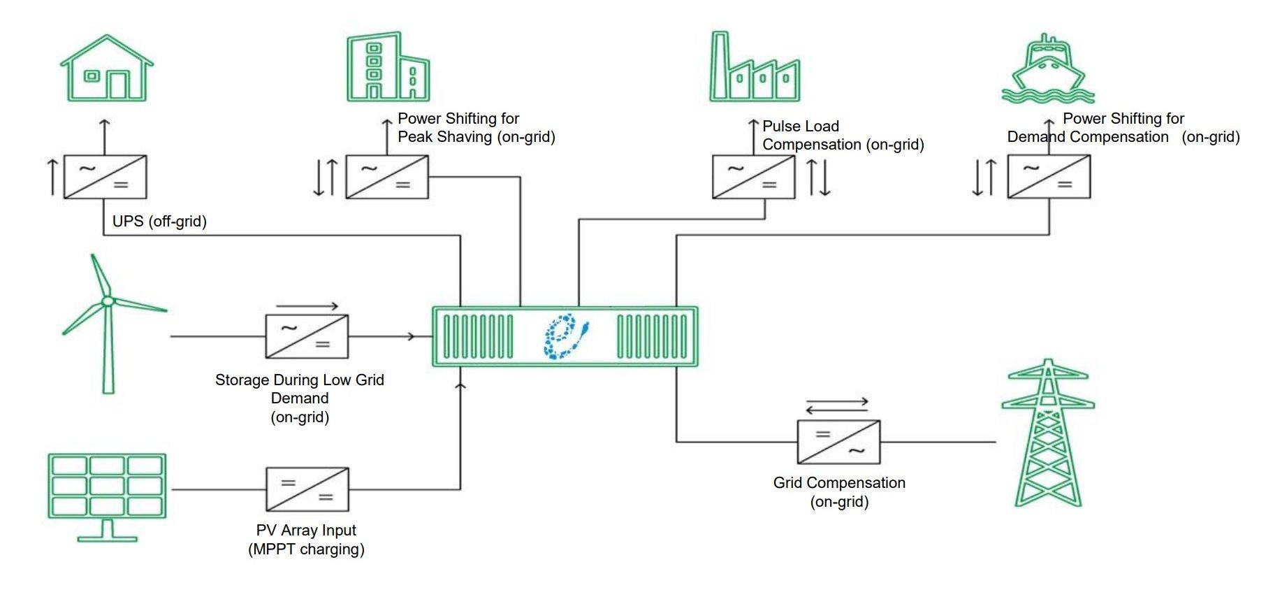 New Large Lithium Energy Storage System Sizes And Data Energy Storage Storage System Storage