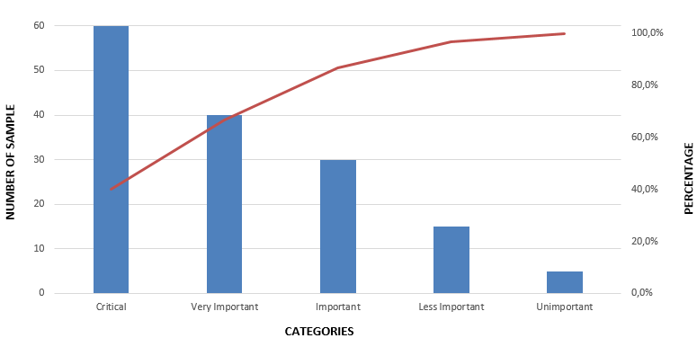 What is  pareto chart in quality management also project rh pinterest