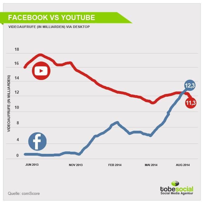 Beeindruckende Zahlen! #Facebook hat #YouTube bei der Anzahl der Videoaufrufe überholt. #Video #Facebook