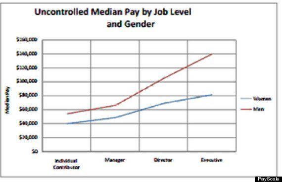 New Study On Why Women Make Less Than Men Wage gap, Thursday and Woman
