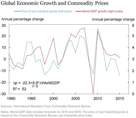 What Tracks Commodity Prices?