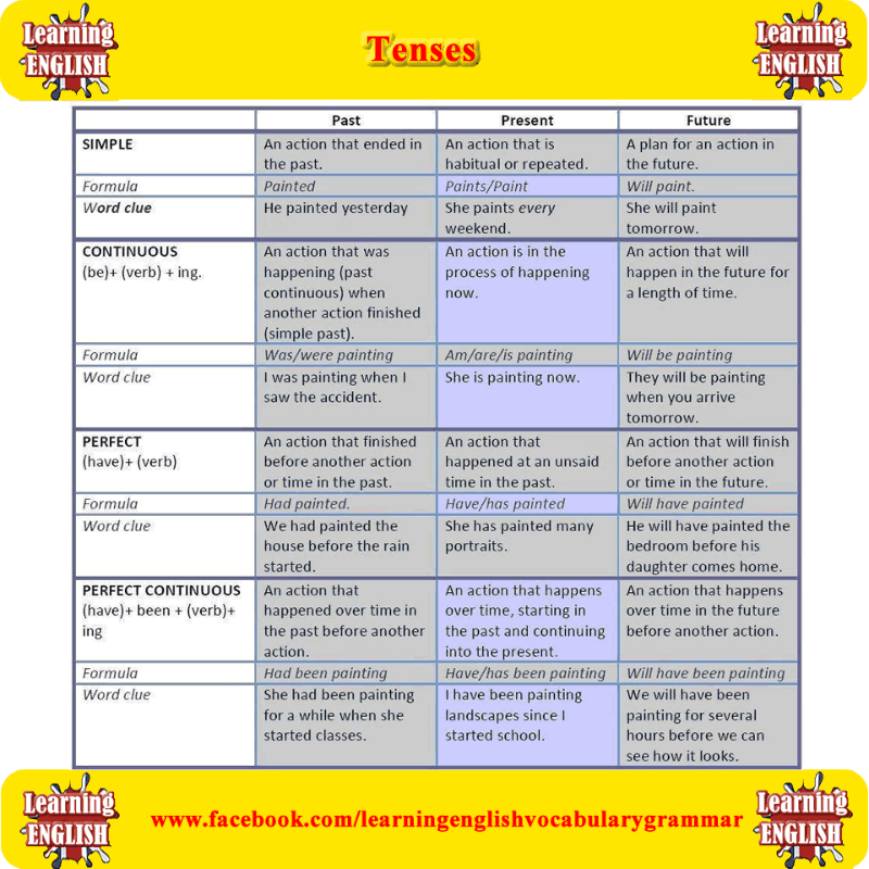 12 Verb Tenses With Examples With Formula And Word Clues English