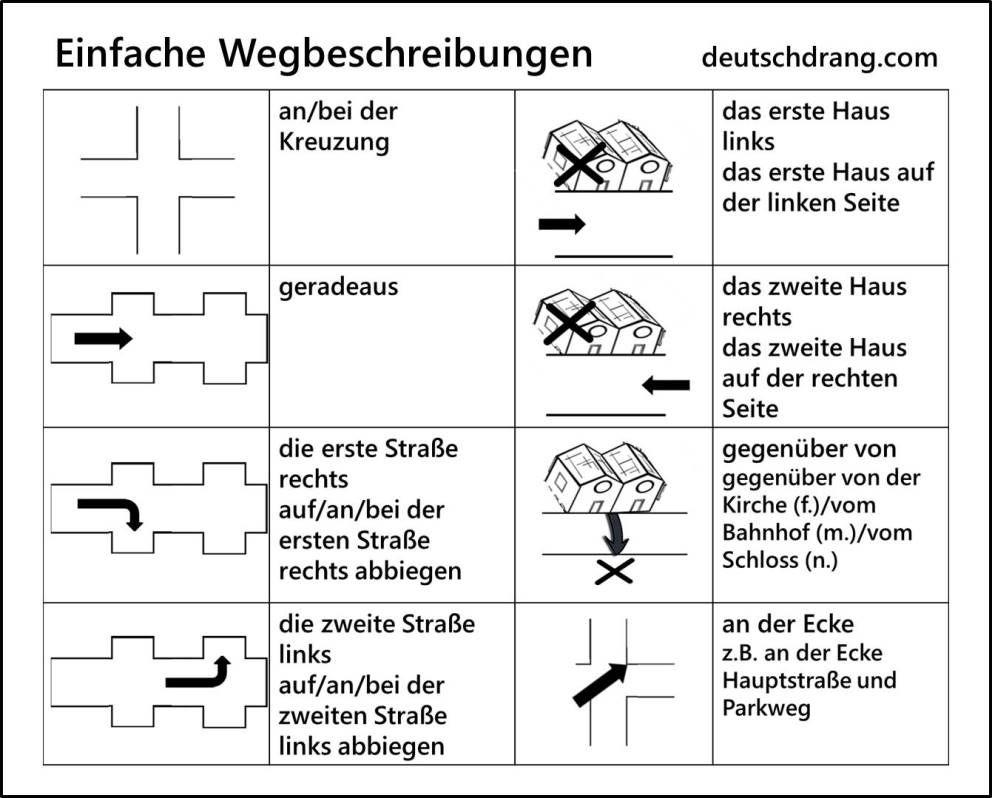 Image result for wegbeschreibung arbeitsblatt | deutsch | Pinterest