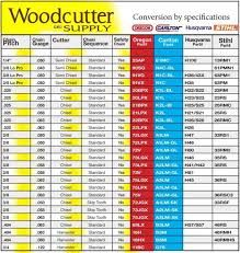Image Result For Chainsaw Chain Sharpening Angles Chart