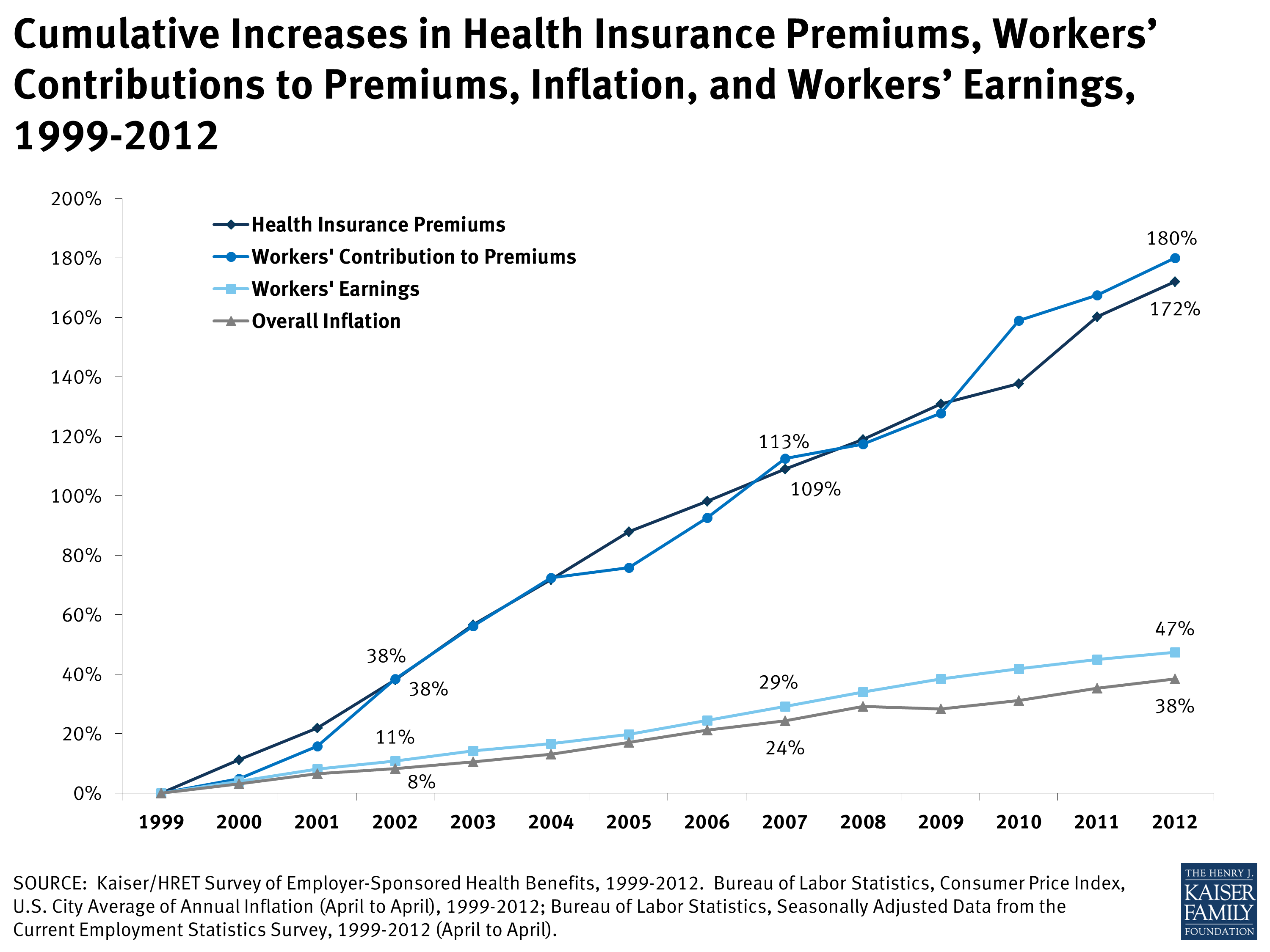 Cumulative Increase In Health Insurance Premiums Employer Sponsored Health Benefits Insurance Premium Health Insurance Online Insurance