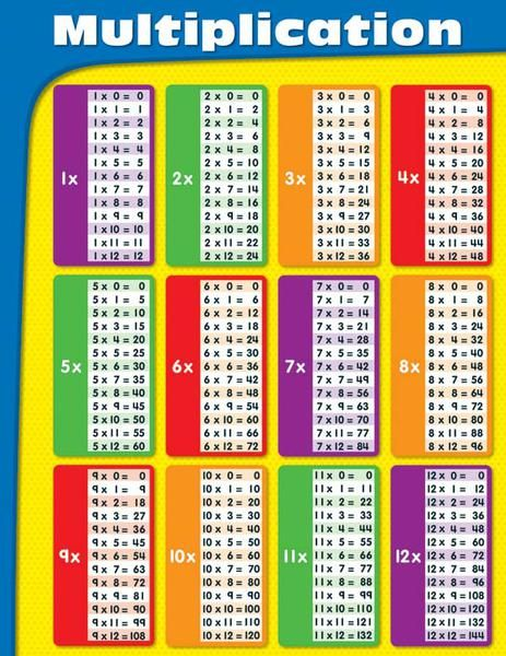 Multiplication Chart  Multiplication Chart Tables And