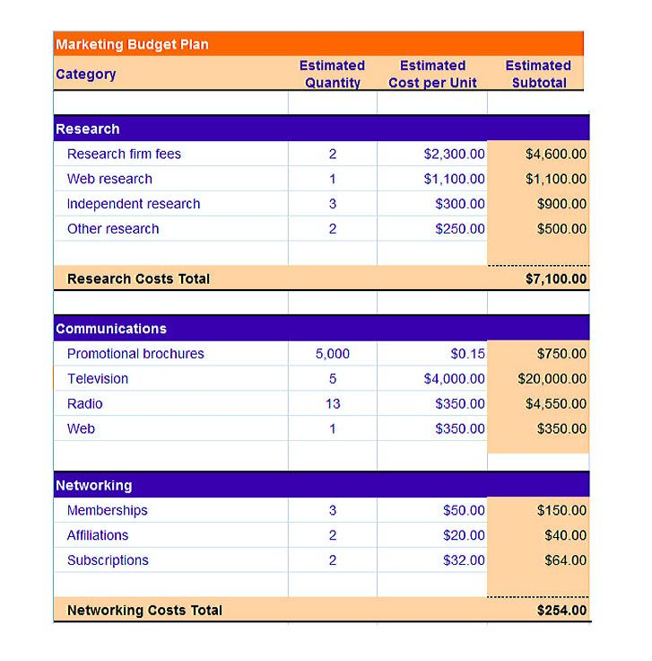 Sample Marketing Budget Template , Using the Marketing Budget - sample spreadsheet