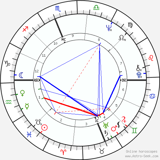 Marie Birth Chart, Planets, Houses (With Images)