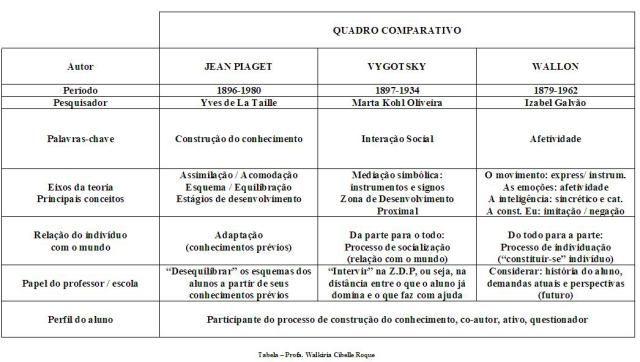 94ecf00f516 Piaget