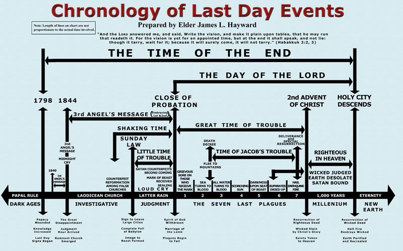 The Chronology of Last day events Amazing facts Bible timeline