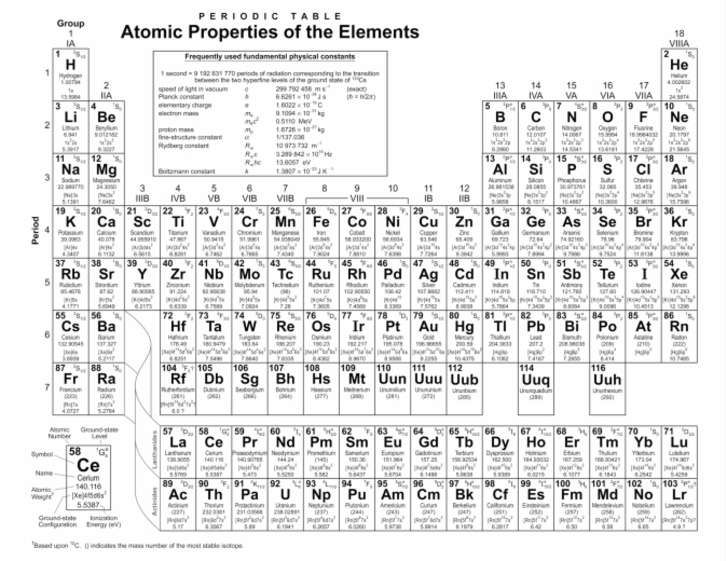 Periodic Table Trends science Pinterest Periodic table - best of periodic table activity trends