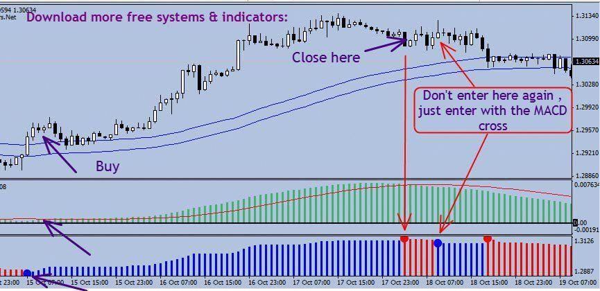 Tdi Expert Advisor Line Chart Chart