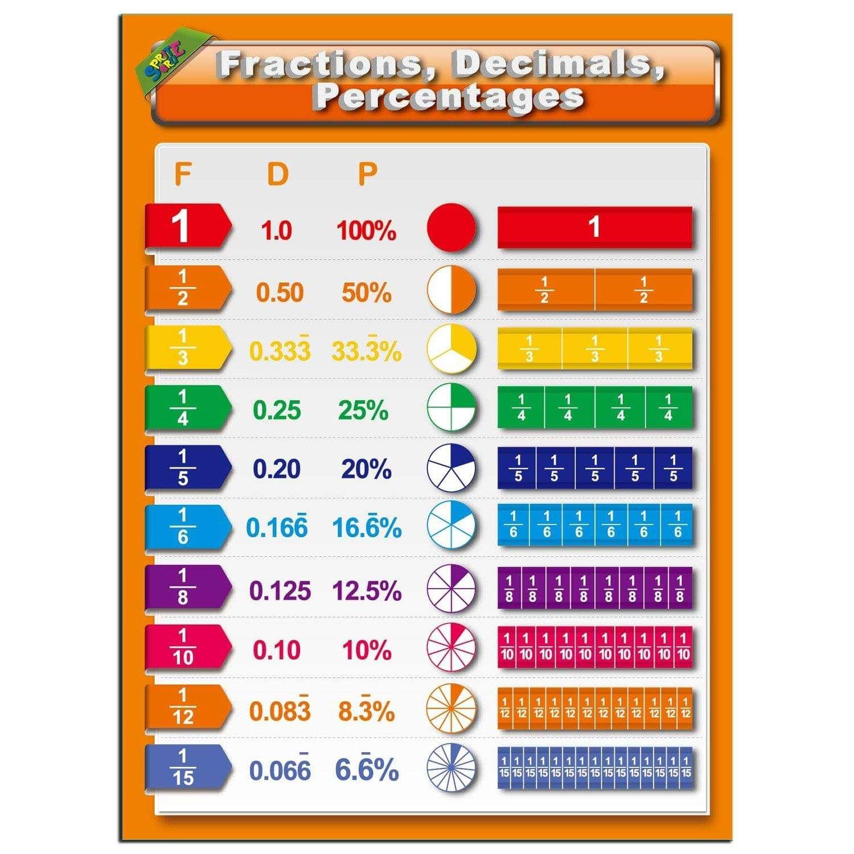 Pin By Chanel On L E A R N I N G E D U C A T I O N Act Math Math Worksheets Math