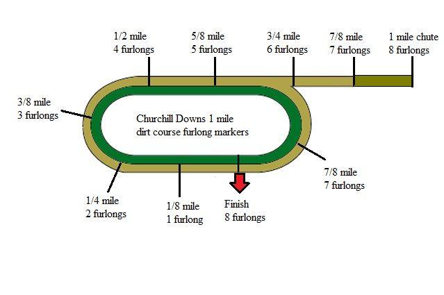 Jockey World Track Diagram | Horse racing track, Horse racing, JockeyPinterest