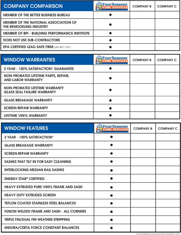 Comparison Sheet for Windows, Siding and Doors - Four Seasons Home ...