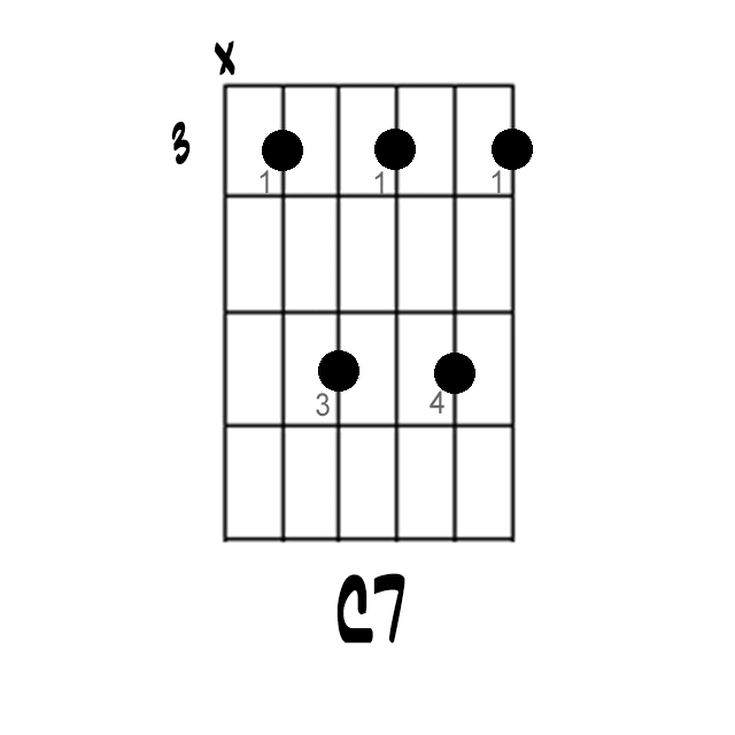 Here\'s How you Play a C7 Chord on Guitar: C7 Barre Chord with Root ...