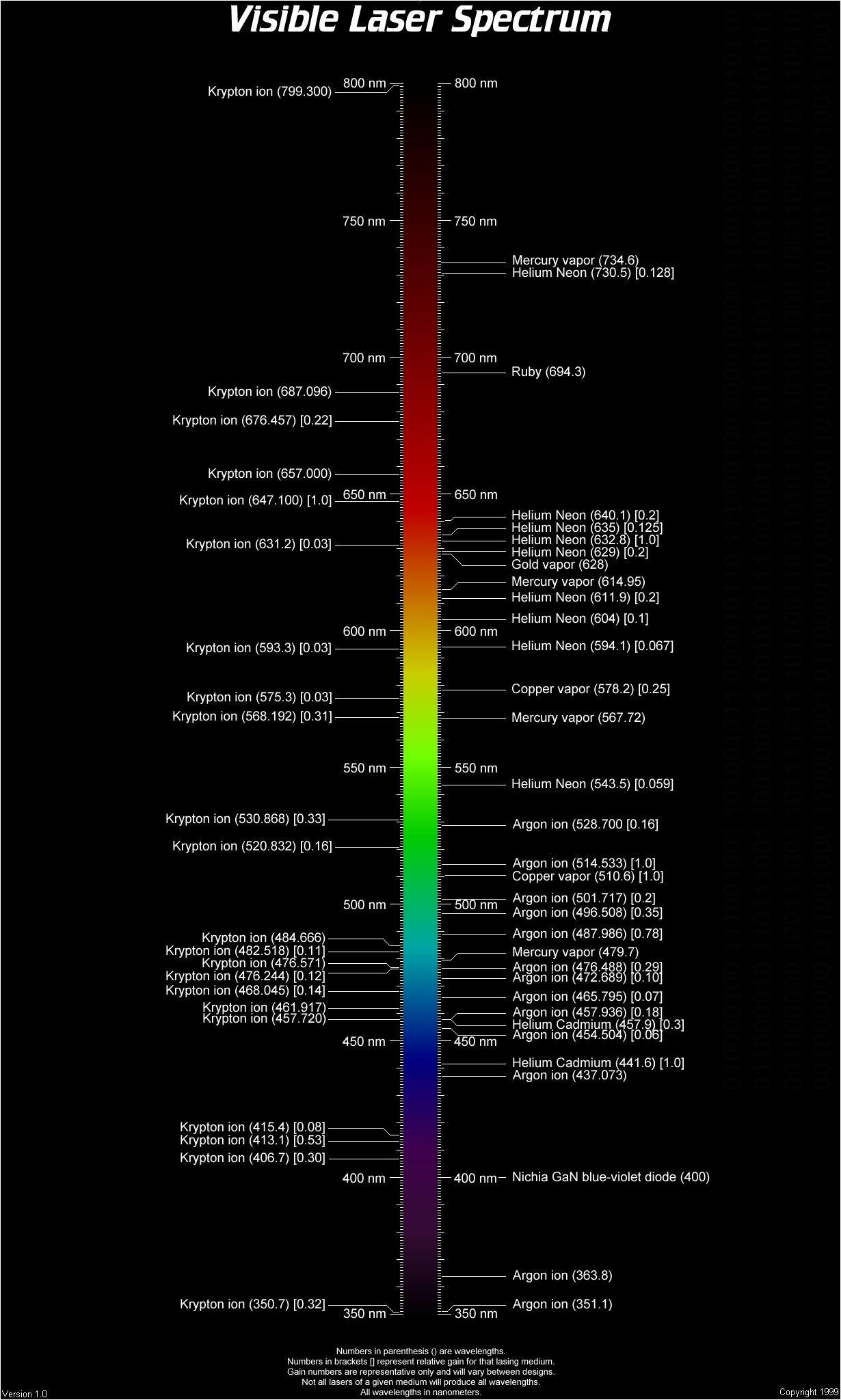 Visible Laser Spectrum