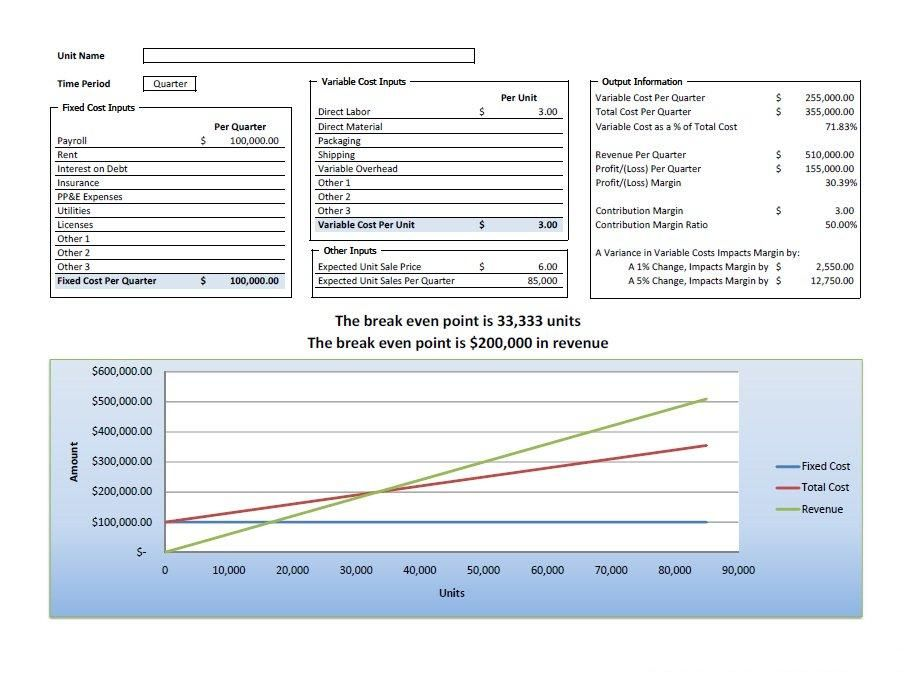 Breakeven Analysis Excel Calculator Accounting Tools Pinterest