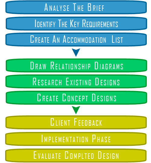 Interior Design Process Interior Design Process Design Process Design Process Steps