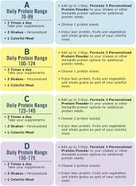 Herbalife Meal Plan C Menu Google Search Herbalife Meal Plan Herbalife Recipes Herbalife