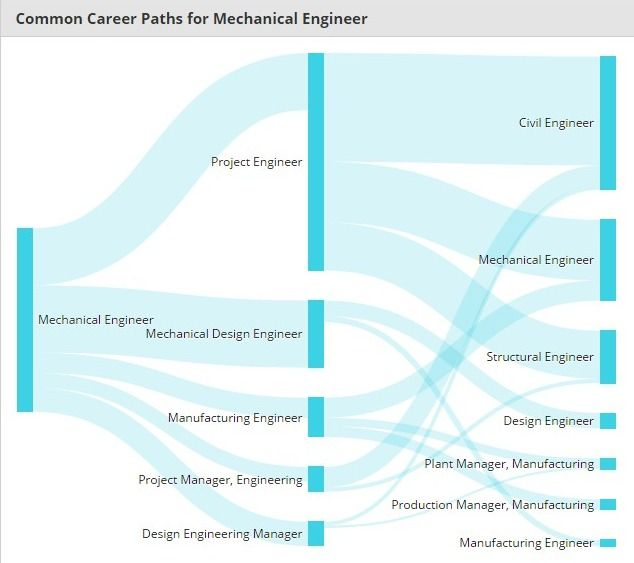 Mechanical Engineer Salary United States Mechanical Engineering Engineering Design Engineering